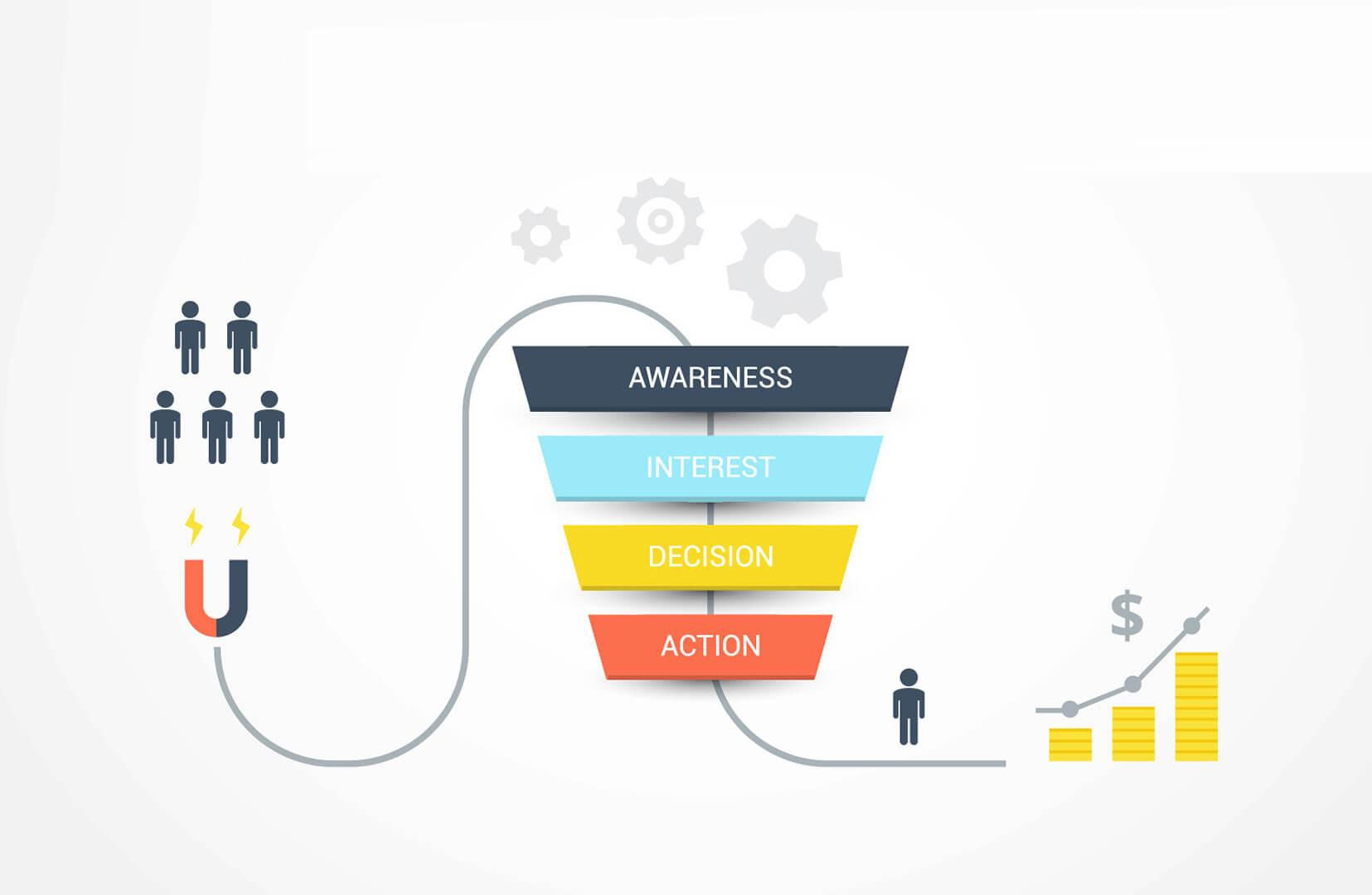 Lead generation various strategies